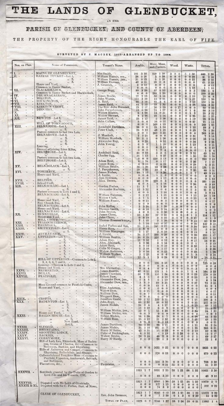 2 Lands of Glenbuchat 1861-1864