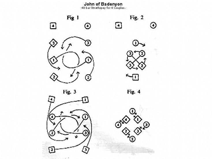 19 John o'Badenyon Strathspey Dance
