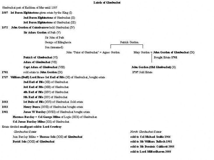 64 Lairds of Glenbuchat (Sumary)