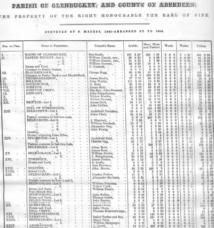 79 Parish Survey 1861 Part 1