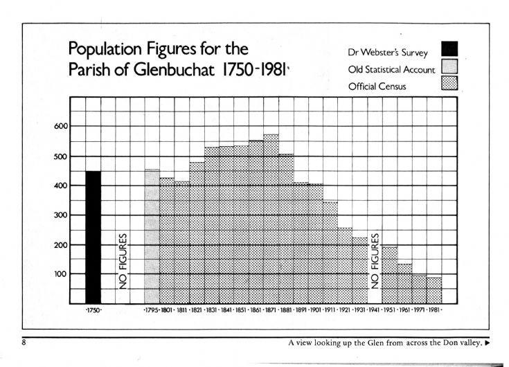 8 Glenbuchat population